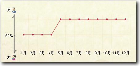 http://2007我很忙-看看有道对你的博客的07年总结